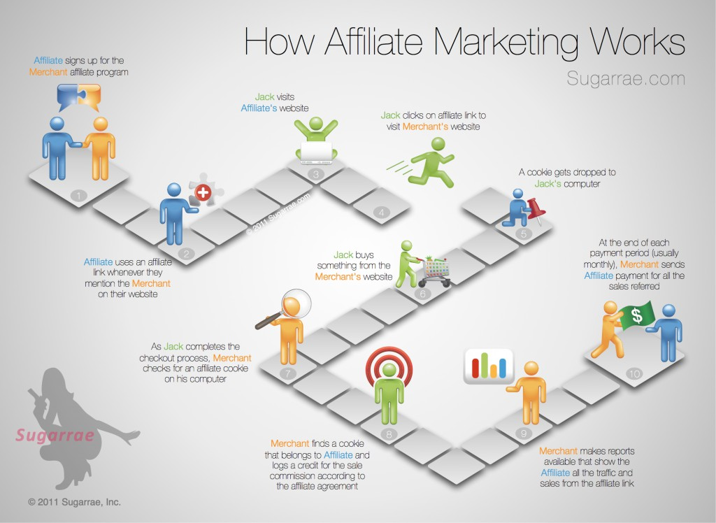 hoe-werkt-affiliate-marketing